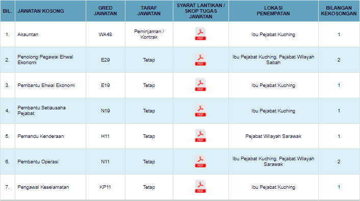 9 Perjawatan Lembaga Lada Malaysia Terkini