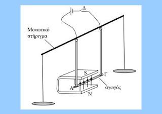 Θέματα 4ωρου Τ.Σ. στη Φυσική. Κύπρος 2019