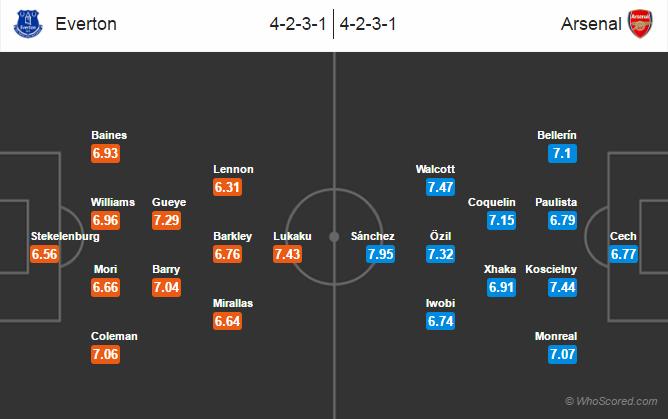 Possible Lineups, Team News, Stats – Everton vs Arsenal