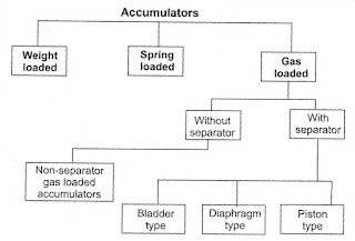 Types of Hydraulic Accumulators