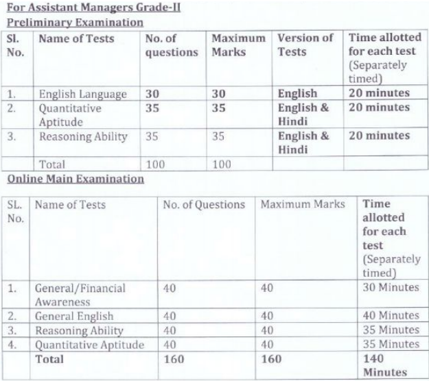 OSCB Assistant Manager Syllabus 2020