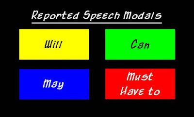 Indirect Speech Modals Will, Can, May, Must & Have to