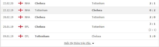 Tìm hiểu kèo Tottenham vs Chelsea, 1h45 ngày 30/9-Cup liên đoàn Anh Tot2