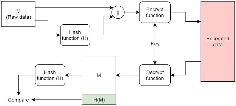 加入資料驗證的加密流程