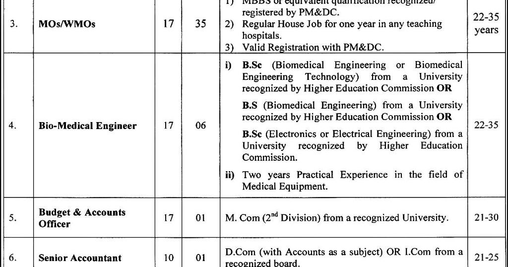 50+ Government Jobs in Rawalpindi Medical College & Allied Hospital