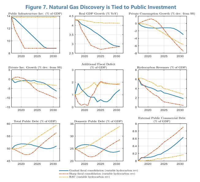Cuadro: El descubrimiento de gas natural está vinculado a la inversión pública / FMI