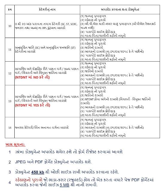 RTE Gujarat Admission Document List :