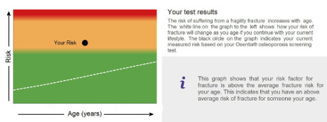 Osentia osteoporosis screening test graph result