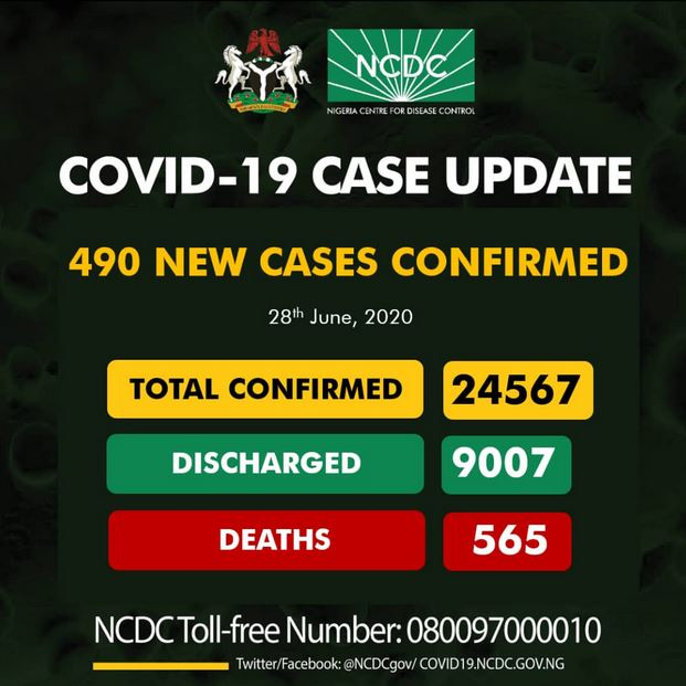 Is Nigeria Winning The Fight Against Coronavirus ? See How Many Patients Have Been Discharged #Arewapublisize
