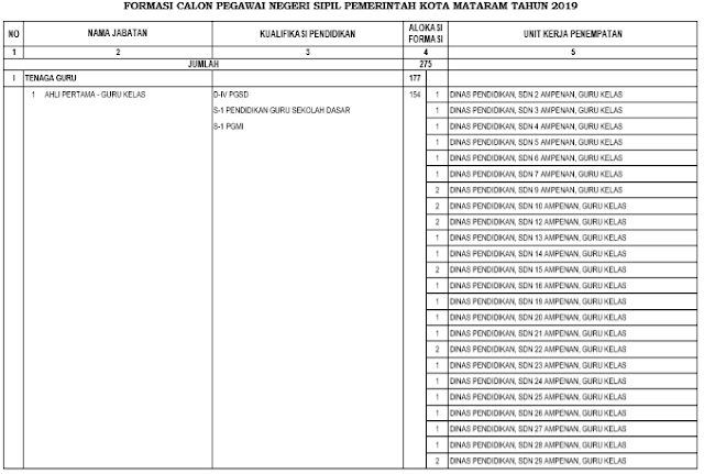 Rincian Formasi CPNS Kota Mataram 2019