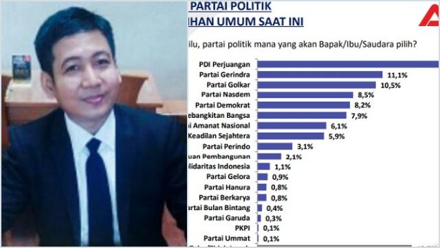 Saiful Anam Ragukan Validitas 2 Lembaga Survei yang Tempatkan PDIP di Posisi Teratas