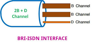 What is ISDN in Hindi | Explain ISDN in Hindi | Advantage and Disadvantage of ISDN Hindi