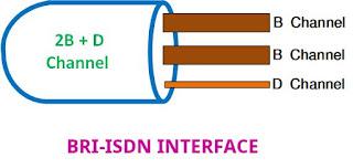 ISDN in Hindi