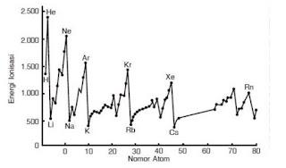 Energi ionisasi adalah energi minimum yang diperlukan untuk melepaskan elektron dari suatu atom netral dalam wujud gas. Energi yang diperlukan untuk melepaskan elektron kedua disebut energi ionisasi kedua, dan seterusnya. Jika tidak ada keterangan khusus, energi yang disebut sebagai energi ionisasi adalah energi ionisasi pertama