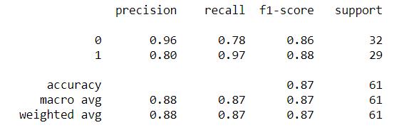 LOGISTIC REGRESSION CLASSIFICATION REPORT