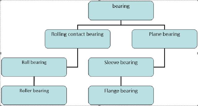 type-of-bearing