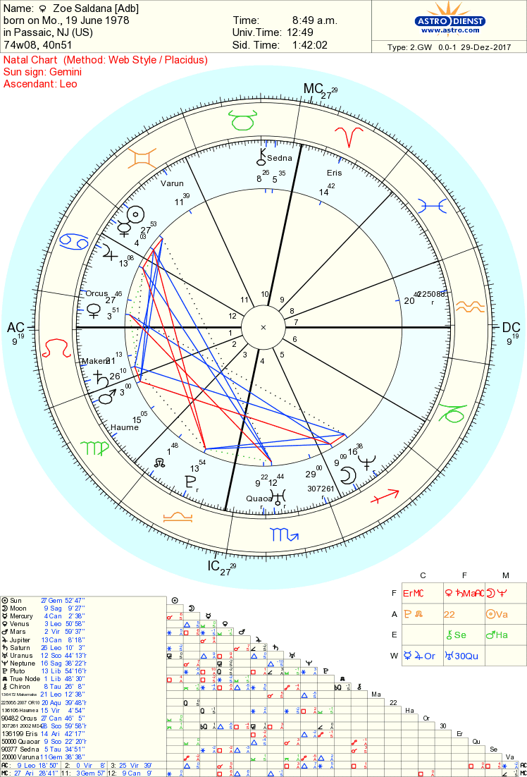 Zoe saldana astrology chart reading and rectification using these events i narrowed her ascendant down to 1 leo nvjuhfo Gallery