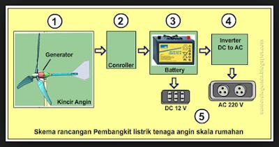 Pengemasan Produk Rekayasa Pembangkit Listrik Sederhana Energi Angin