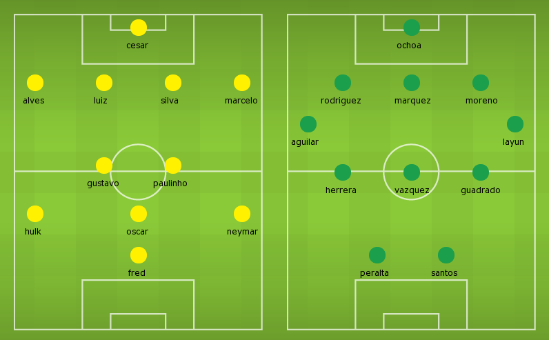Possible Lineups: Brazil vs Mexico