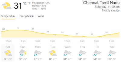 चेन्नई में कल का मौसम कैसा रहेगा?