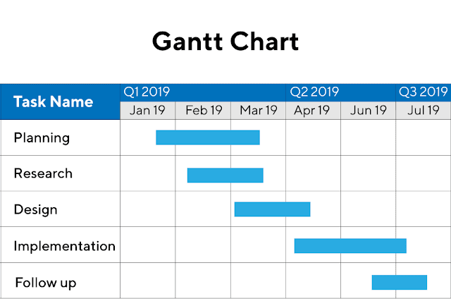 Scheduling The Project Using Bar Chart