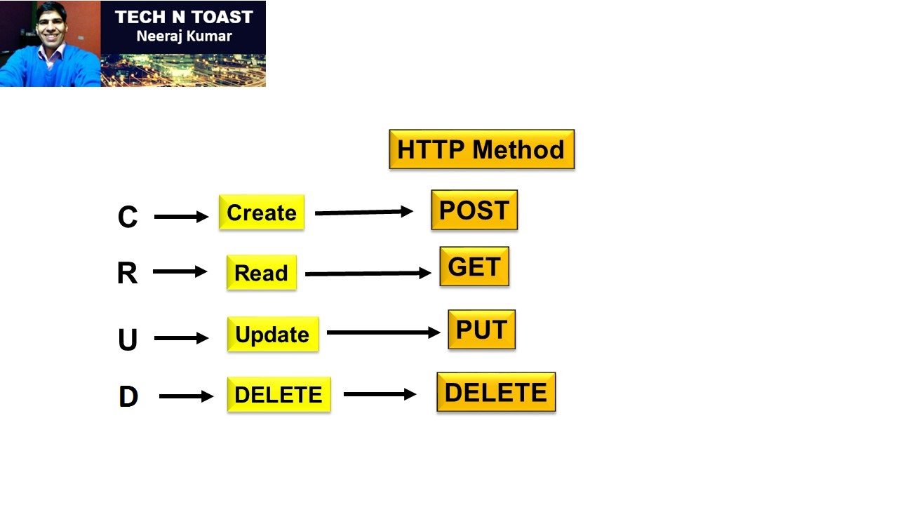 REST API CRUD HTTP Method - POST, Get, Put, Delete