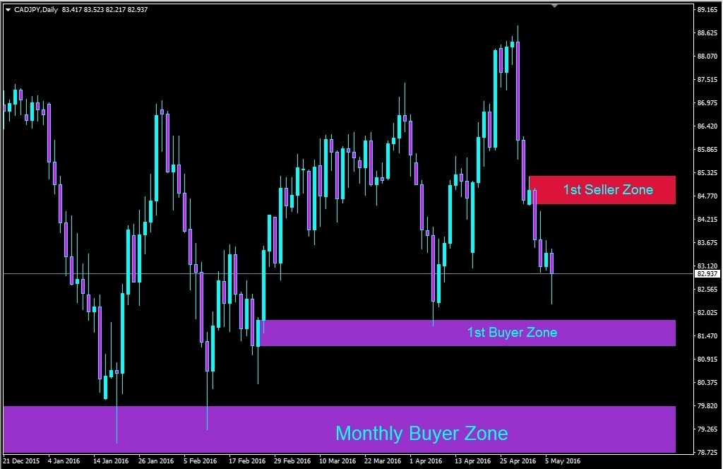 Daily forex outlook