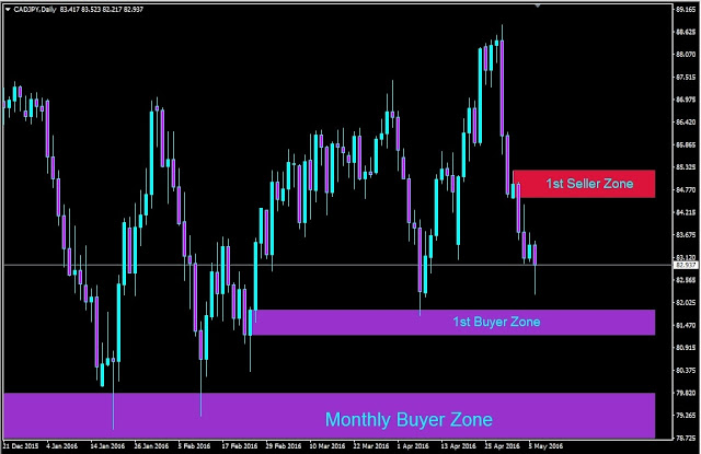 Forex outlook, CADJPY Daily Chart