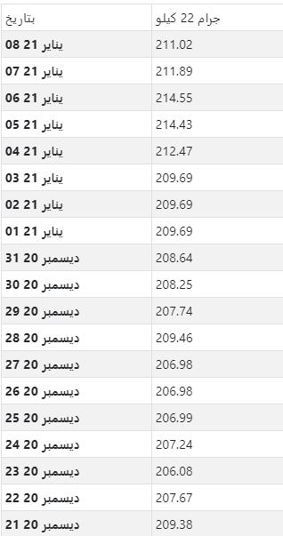 أسعار الذهب اليومية بالريال السعودي لكل جرام عيار 22