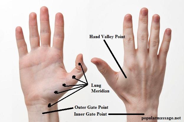 Titik Pijat Refleksi Tangan