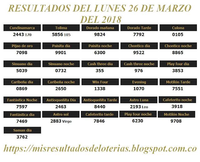 Resultados de las loterías de Colombia | Ganar chance | Resultado de la lotería | Loterias de hoy 26-03-2018