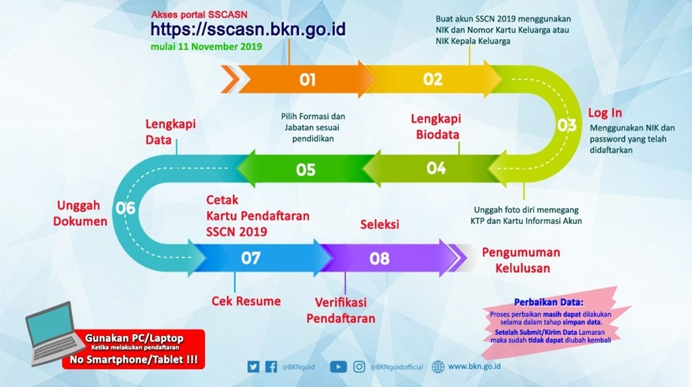 Alur Pendaftaran CPNS 2019 di SSCASN BKN