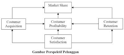 Gambar Perspektif Pelanggan