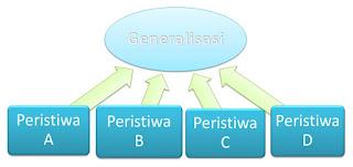fakta, konsep, dan generalisasi