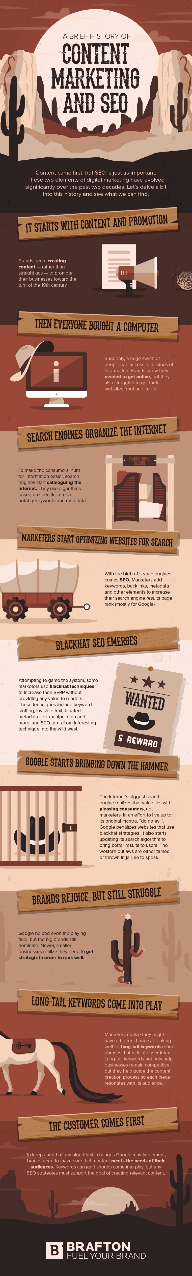 The History Of Content Marketing and SEO (Infographic)