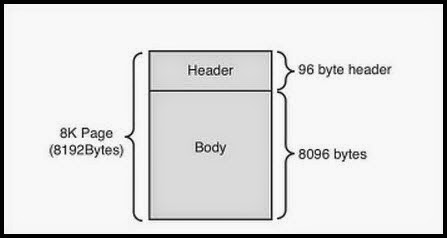 page header of 96 bytes and a body of 8096 bytes