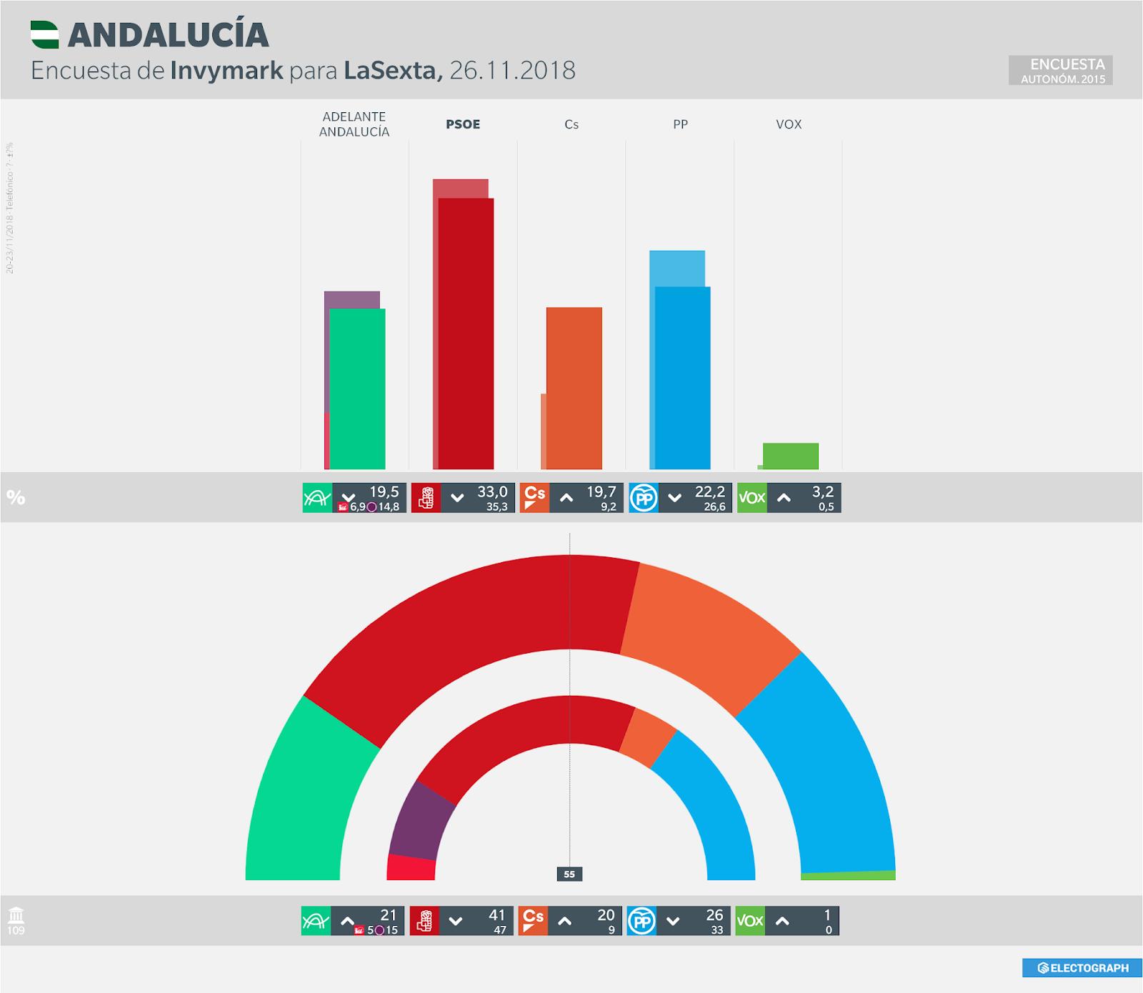 Gráfico de la encuesta para elecciones autonómicas en Andalucía realizada por Invymark para LaSexta en noviembre de 2018