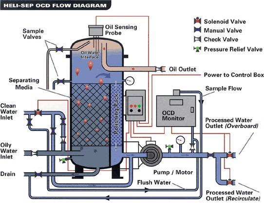 10 Tips for Oily Water Separator (OWS) Maintenance Every Ship Engineer Must Know