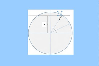 Απόδειξη εξισώσεων α.α.τ με χρήση κύκλου αναφοράς.
