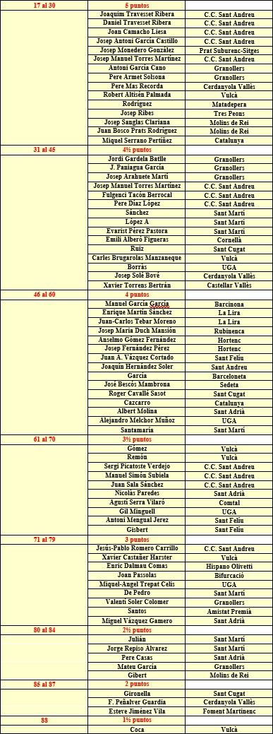 Resto de la clasificación del XVI Abierto Sant Andreu 1987