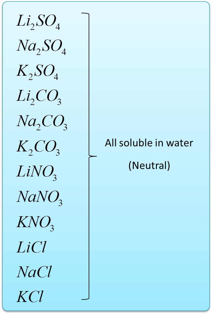 solubility trend in periodic table