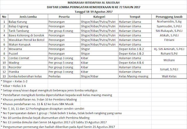 Daftar Lomba Peringatan HUT RI ke 72 Tanggal 18-19 Agustus 2017