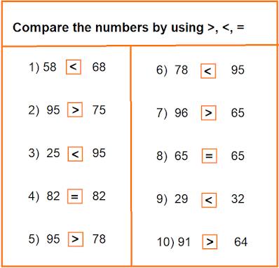 maths worksheet for class 2, homework help, homework, maths homework for class 2, Self Study Mantra, Compare numbers