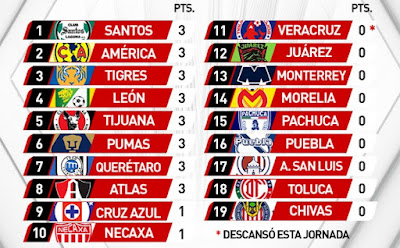 fecha 1 liga mx apertura 2019