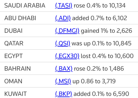 MIDEAST STOCKS Q1 earnings boost most Gulf markets; Egypt retreats | Reuters