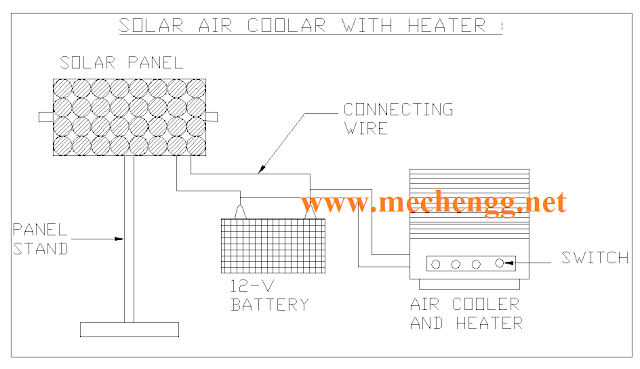Solar air cooler with heater Mechanical Project