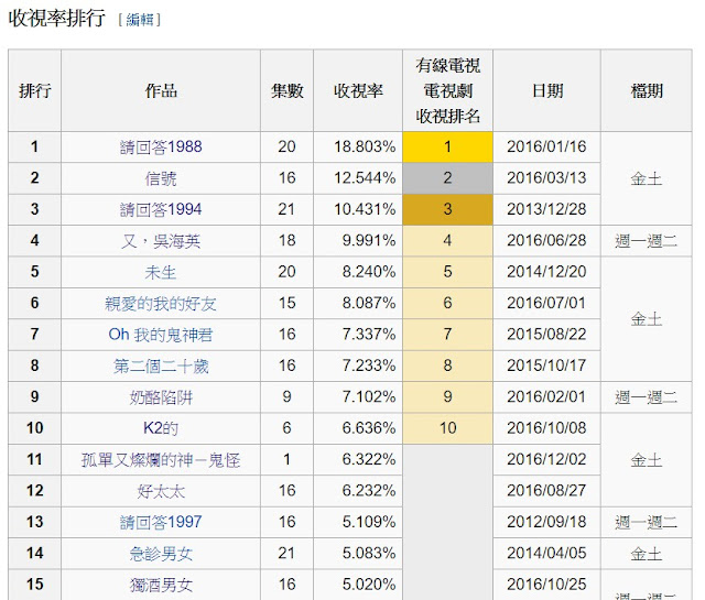 《孤單又燦爛的神-鬼怪》首播收視破紀錄 改寫tvN新歷史