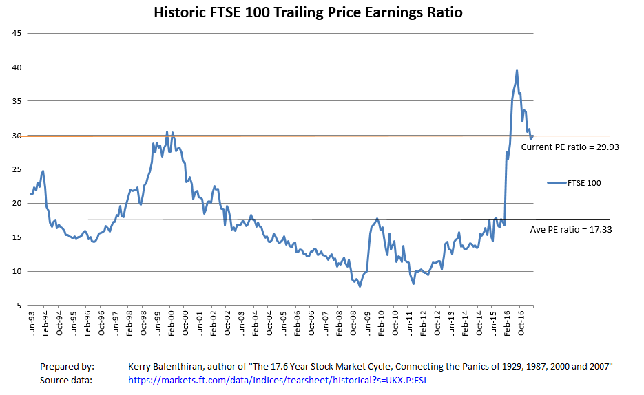 Spread betting ftse 100 historical prices hedging strategy binary options