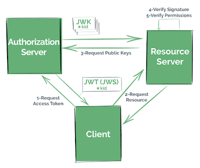 How Http Basic Authentication works in Spring Security and REST API