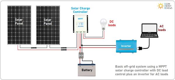 panel surya dengan sistem off-grid